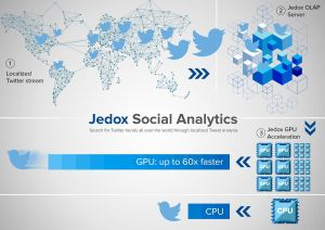 Twitter with Jedox